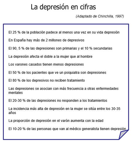 Cifras relativas a la depresión como enfermedad mental psiquiátrica